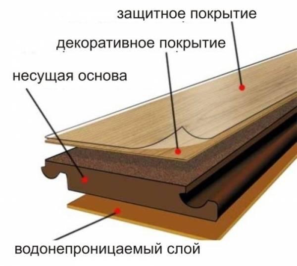 Ламинированное половое покрытие (ламинат)
